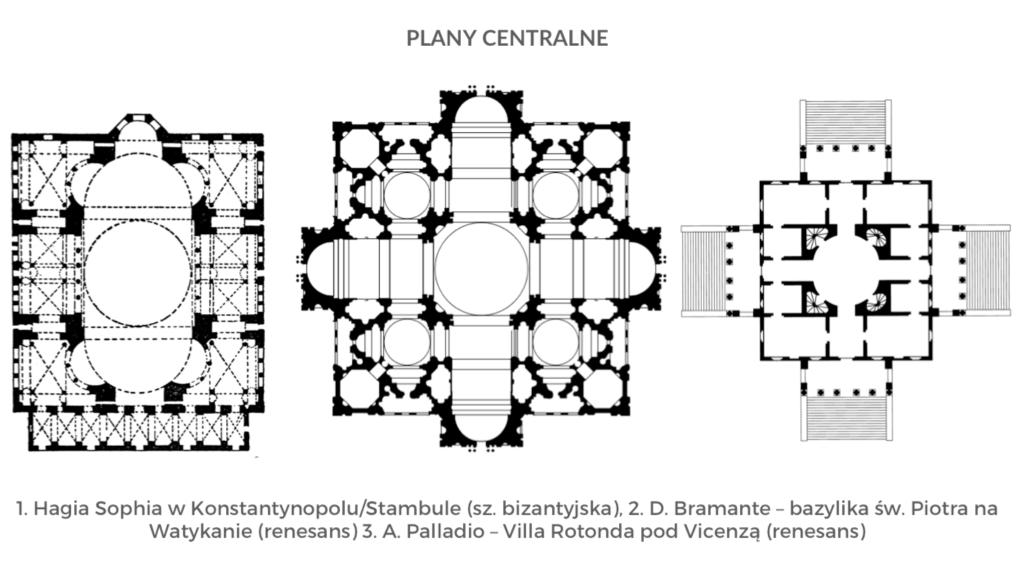 architektura plany budowli matura historia sztuki